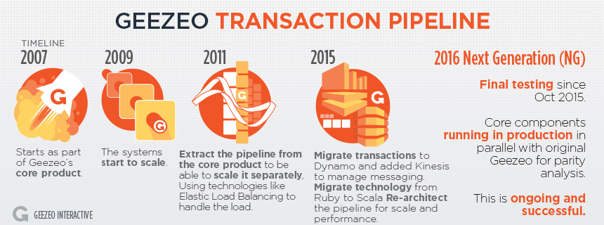 Geezeo-PFM-Transaction-Pipeline-Process